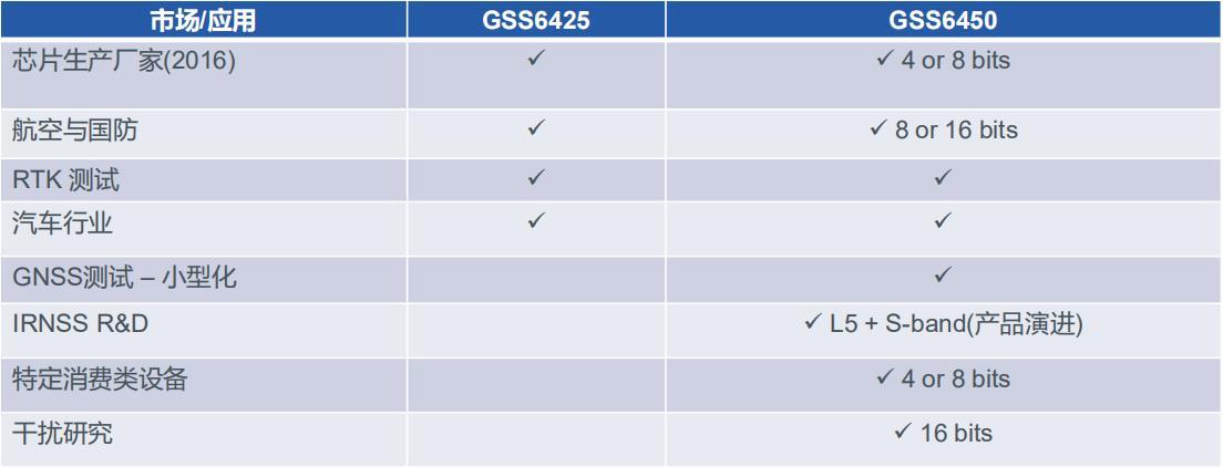 屏蔽箱制造商|思博伦|网络分析仪|spirent testcenter|GPS转发器|GPS信号放大器|卫星信号放大器|暗室建造|屏蔽房|WIFI测试|WiFi蓝牙测试